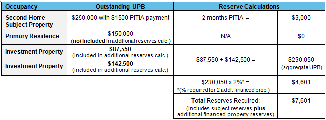 Multiple Financed Property Chart