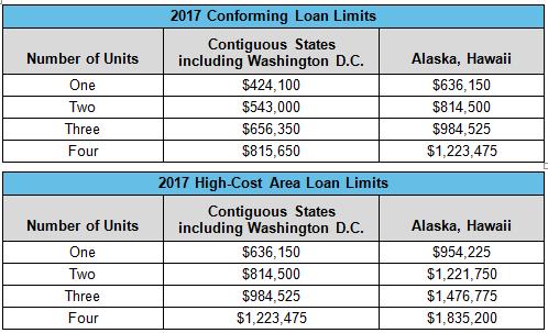 2017-loan-limits-chart