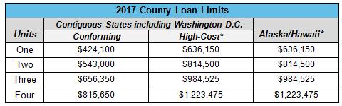 loan-limits-chart